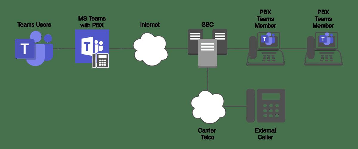 ICTGlobe Teams Diagram
