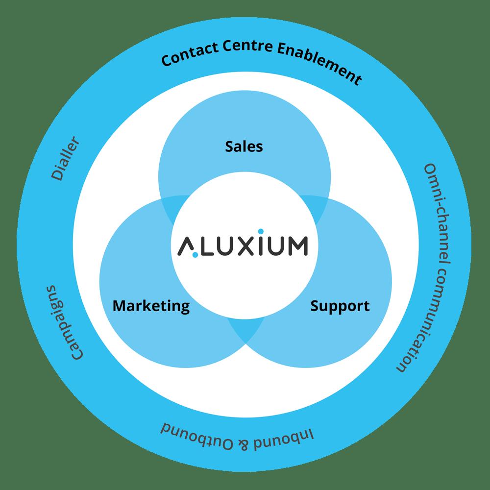 aluxium core product